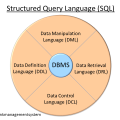 Mysql db commands